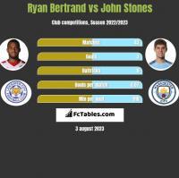 Ryan Bertrand vs John Stones h2h player stats