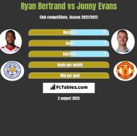 Ryan Bertrand vs Jonny Evans h2h player stats