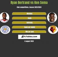 Ryan Bertrand vs Ken Sema h2h player stats