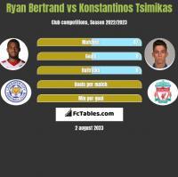 Ryan Bertrand vs Konstantinos Tsimikas h2h player stats