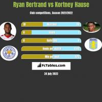 Ryan Bertrand vs Kortney Hause h2h player stats