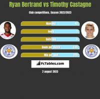 Ryan Bertrand vs Timothy Castagne h2h player stats