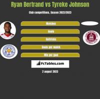 Ryan Bertrand vs Tyreke Johnson h2h player stats