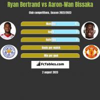 Ryan Bertrand vs Aaron-Wan Bissaka h2h player stats