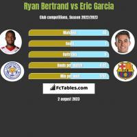 Ryan Bertrand vs Eric Garcia h2h player stats