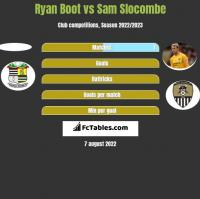 Ryan Boot vs Sam Slocombe h2h player stats