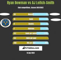 Ryan Bowman vs AJ Leitch-Smith h2h player stats