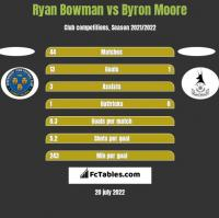 Ryan Bowman vs Byron Moore h2h player stats