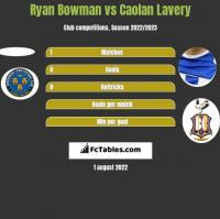 Ryan Bowman vs Caolan Lavery h2h player stats