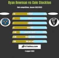 Ryan Bowman vs Cole Stockton h2h player stats