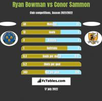 Ryan Bowman vs Conor Sammon h2h player stats