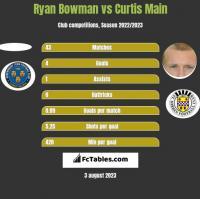 Ryan Bowman vs Curtis Main h2h player stats