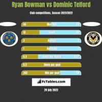 Ryan Bowman vs Dominic Telford h2h player stats