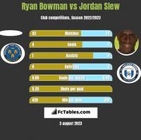 Ryan Bowman vs Jordan Slew h2h player stats