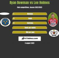 Ryan Bowman vs Lee Holmes h2h player stats