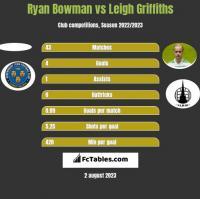 Ryan Bowman vs Leigh Griffiths h2h player stats