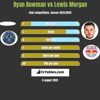 Ryan Bowman vs Lewis Morgan h2h player stats