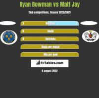 Ryan Bowman vs Matt Jay h2h player stats