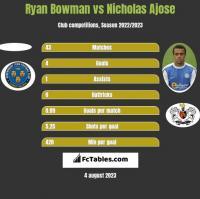 Ryan Bowman vs Nicholas Ajose h2h player stats