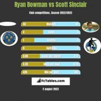 Ryan Bowman vs Scott Sinclair h2h player stats