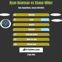 Ryan Bowman vs Shaun Miller h2h player stats
