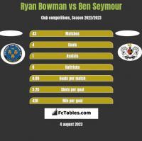 Ryan Bowman vs Ben Seymour h2h player stats