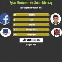 Ryan Brennan vs Sean Murray h2h player stats