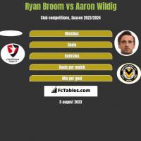 Ryan Broom vs Aaron Wildig h2h player stats