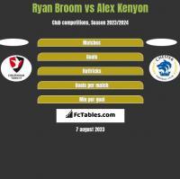 Ryan Broom vs Alex Kenyon h2h player stats