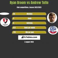 Ryan Broom vs Andrew Tutte h2h player stats