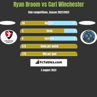 Ryan Broom vs Carl Winchester h2h player stats