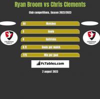 Ryan Broom vs Chris Clements h2h player stats