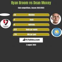 Ryan Broom vs Dean Moxey h2h player stats