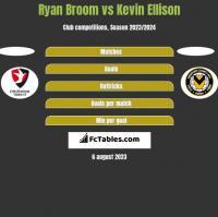 Ryan Broom vs Kevin Ellison h2h player stats