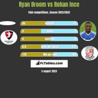 Ryan Broom vs Rohan Ince h2h player stats