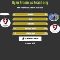 Ryan Broom vs Sean Long h2h player stats