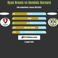 Ryan Broom vs Dominic Bernard h2h player stats