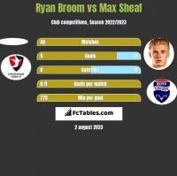 Ryan Broom vs Max Sheaf h2h player stats