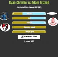 Ryan Christie vs Adam Frizzell h2h player stats