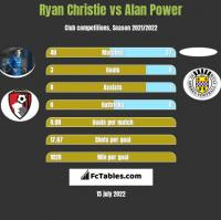 Ryan Christie vs Alan Power h2h player stats