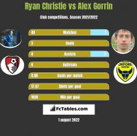Ryan Christie vs Alex Gorrin h2h player stats