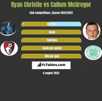 Ryan Christie vs Callum McGregor h2h player stats
