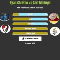 Ryan Christie vs Carl McHugh h2h player stats