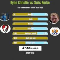 Ryan Christie vs Chris Burke h2h player stats