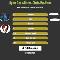 Ryan Christie vs Chris Erskine h2h player stats