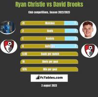 Ryan Christie vs David Brooks h2h player stats