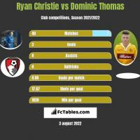 Ryan Christie vs Dominic Thomas h2h player stats