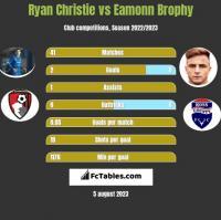 Ryan Christie vs Eamonn Brophy h2h player stats