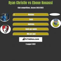 Ryan Christie vs Eboue Kouassi h2h player stats