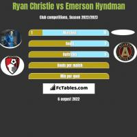 Ryan Christie vs Emerson Hyndman h2h player stats